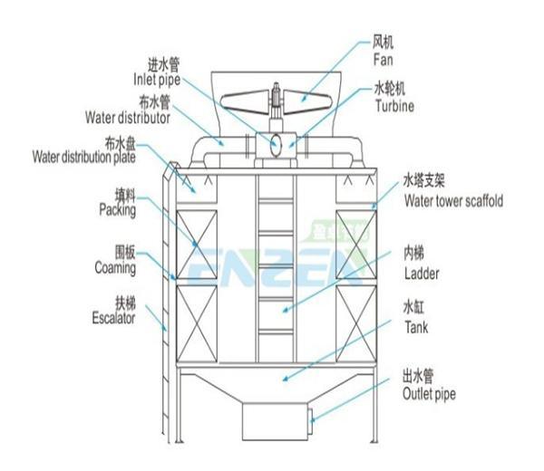 方形横流冷却塔改装水轮机安装示意图